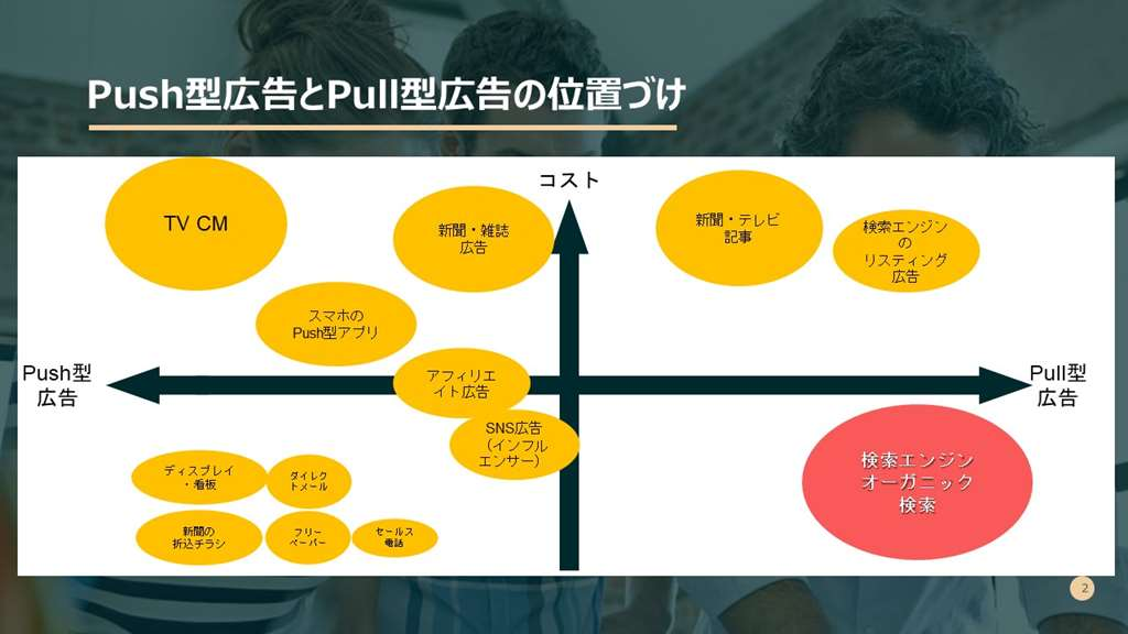 Pull &Puch Ads chart